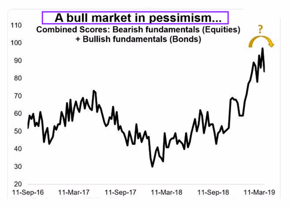 A bull market in pessimism